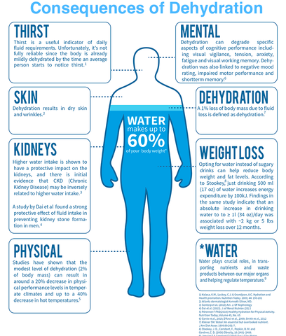 What are the side effects of not drinking enough water