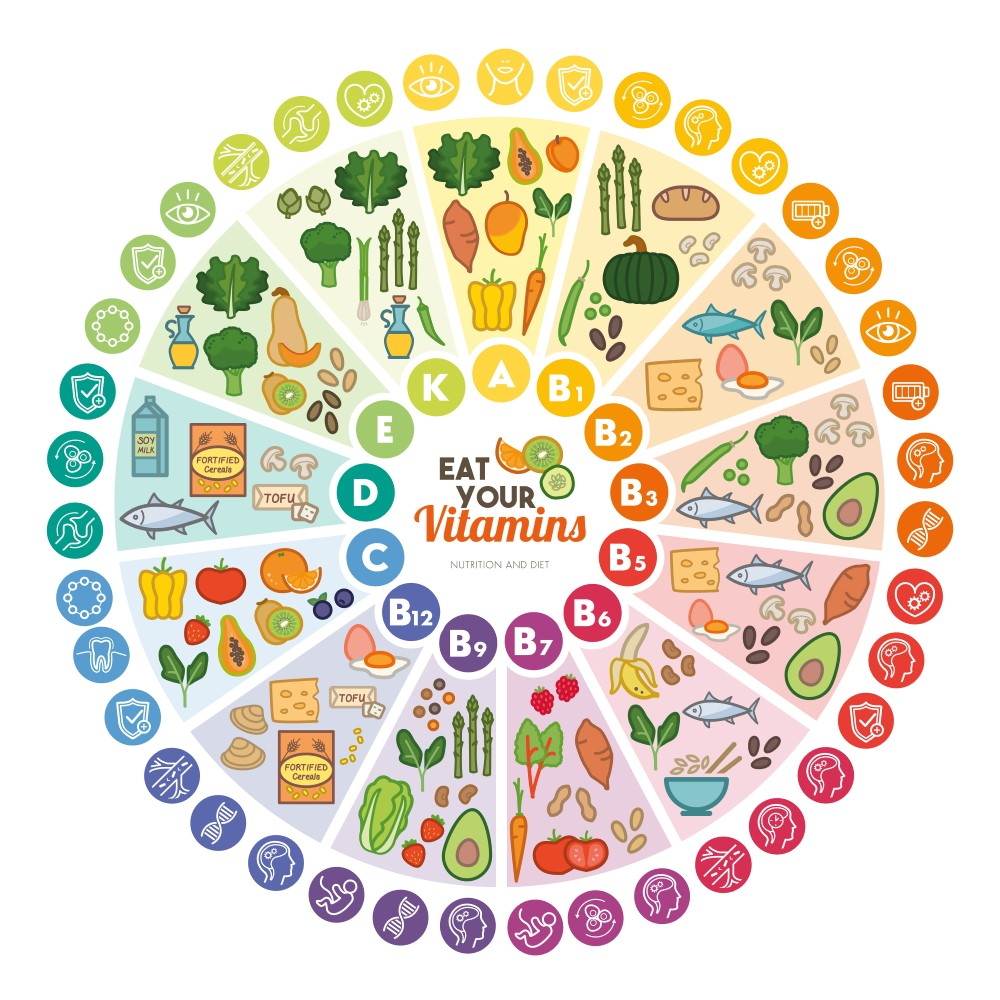 Vitamins for National Nutrition Month