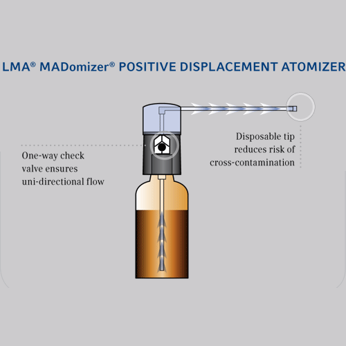 MADomizer Refillable Bottle Atomizer - Intranasal Mucosal Atomization Device - Mountainside Medical Equipment