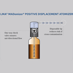 Buy MADomizer Refillable Bottle Atomizer by Teleflex | Intranasal Mucosal Atomization Device