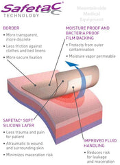 Buy Mepilex Border Self Adherent Dressing online used to treat Foam Dressings - Medical Conditions