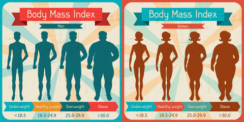 BMI as the Best Measure of Health?
