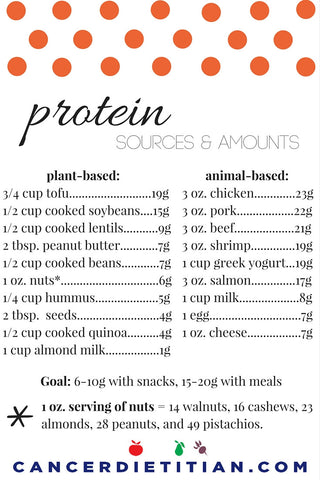 Power of the PROTEIN - Katie's Plates