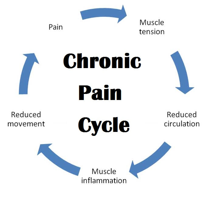 Treat Chronic Pain With Baltic Essentials Amber
