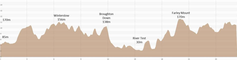 The elevation profile for my first Marathon - the Clarendon Way