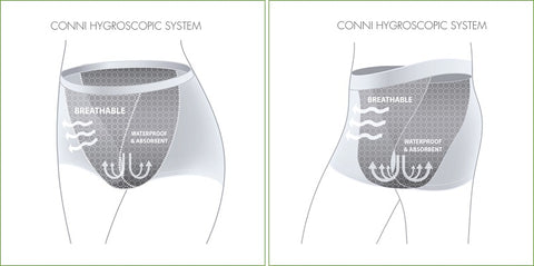 Conni's absorbent underwear technology