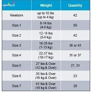 Cuties Baby Diapers Size Chart - Newborn to Size 6 from MyLiberty.life