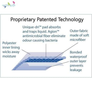 Wearever Proprietary Patented Technology Layers Infographic