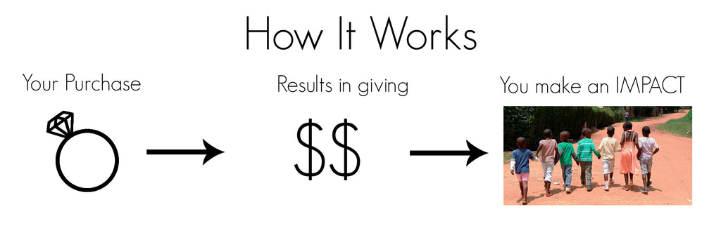 How our giving back works