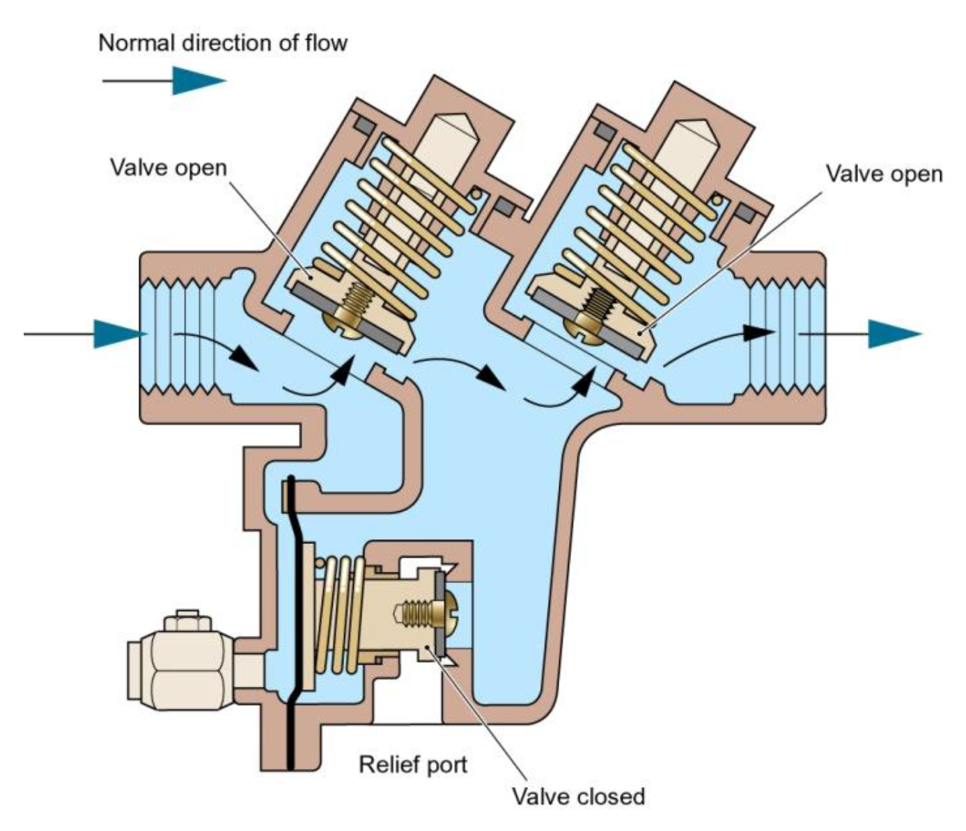 Backflow Prevention Device - BA Type in normal flow conditions