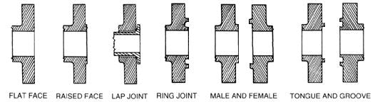 Iron pipe fittings chart