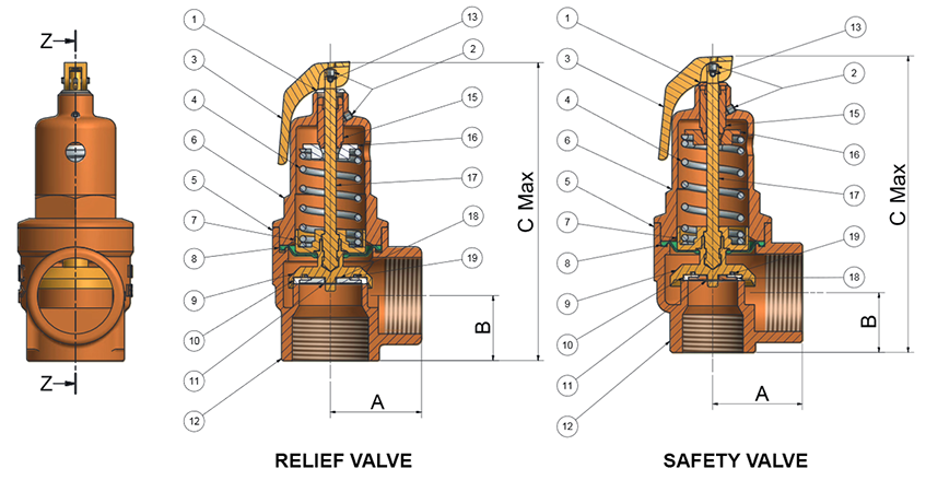 A Standard Relief Valve and a Standard Safety Valve