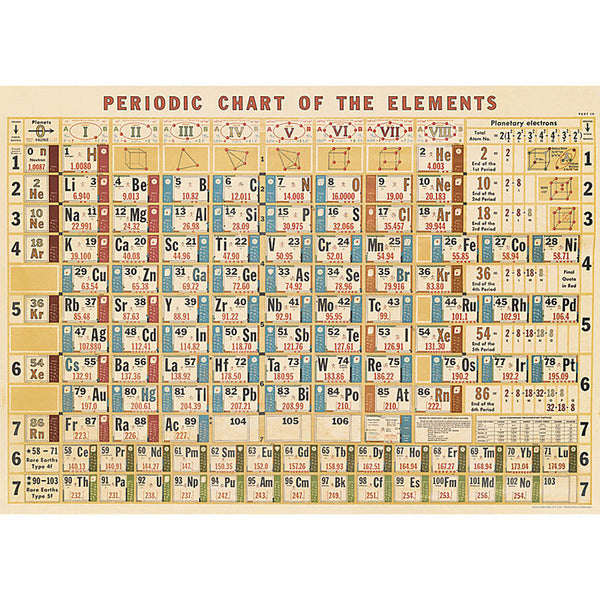Wrapping Paper Sheet - Periodic Table