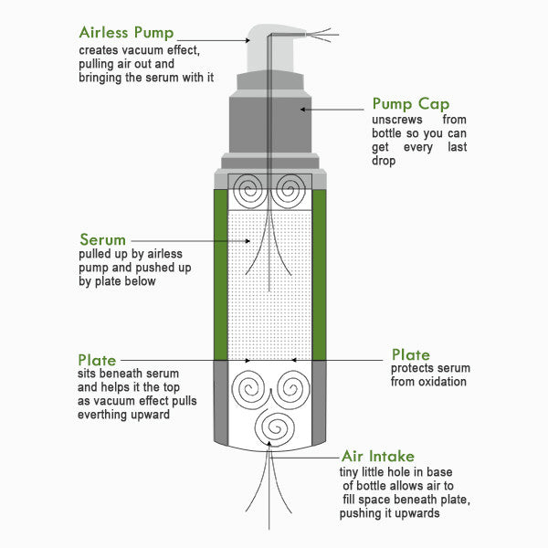 Revitalize Eye Serum description | Petunia Skincare