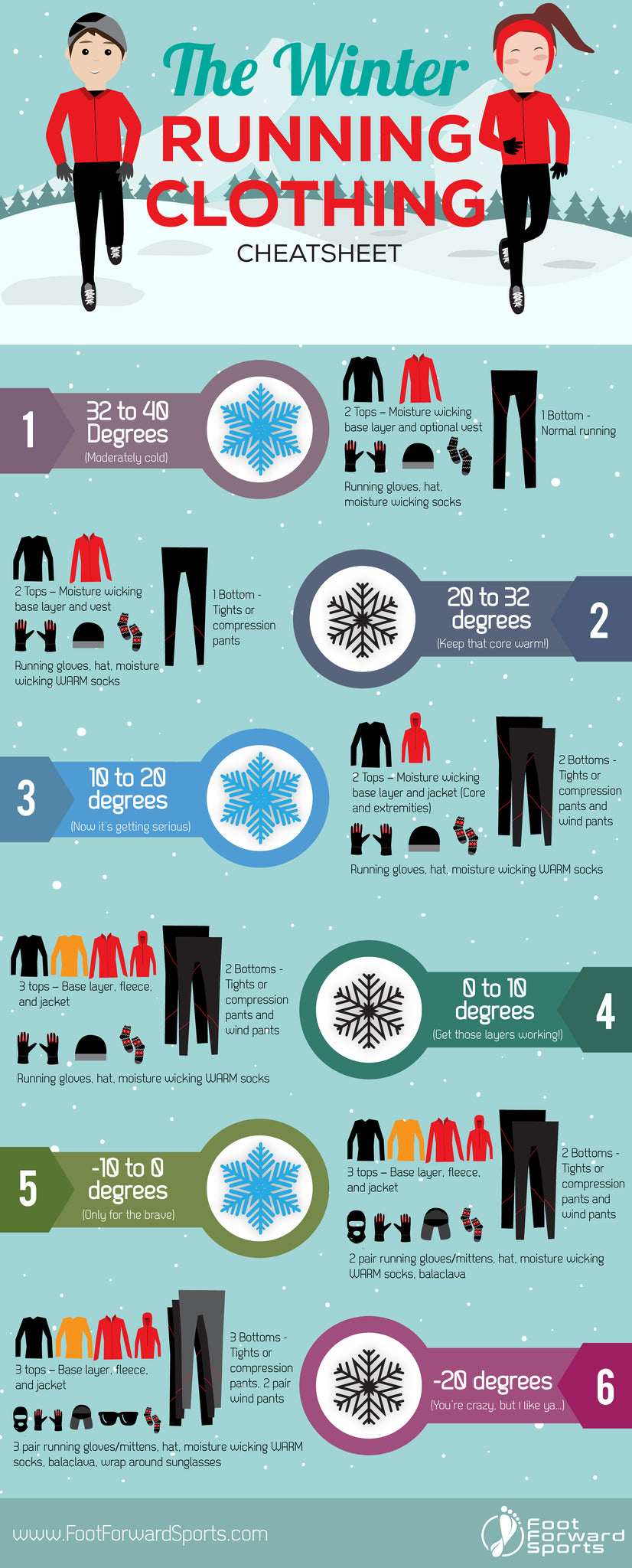 Cold Weather Running Clothing CheatSheet for Runners by Foot Forward Sports