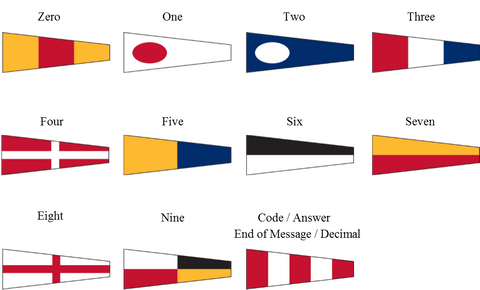 International Code of Signals Pennant Flags