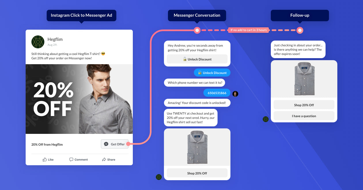 How to scale your Shopify sales using Messenger Ads