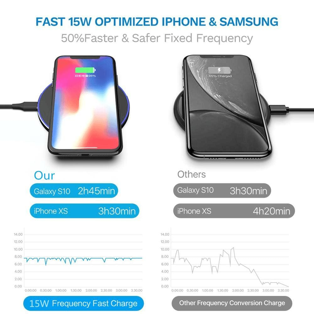 Qi Wireless Charger USB C 15W Fast Charging Pad Quick Charge For iPhone Samsung Pic2