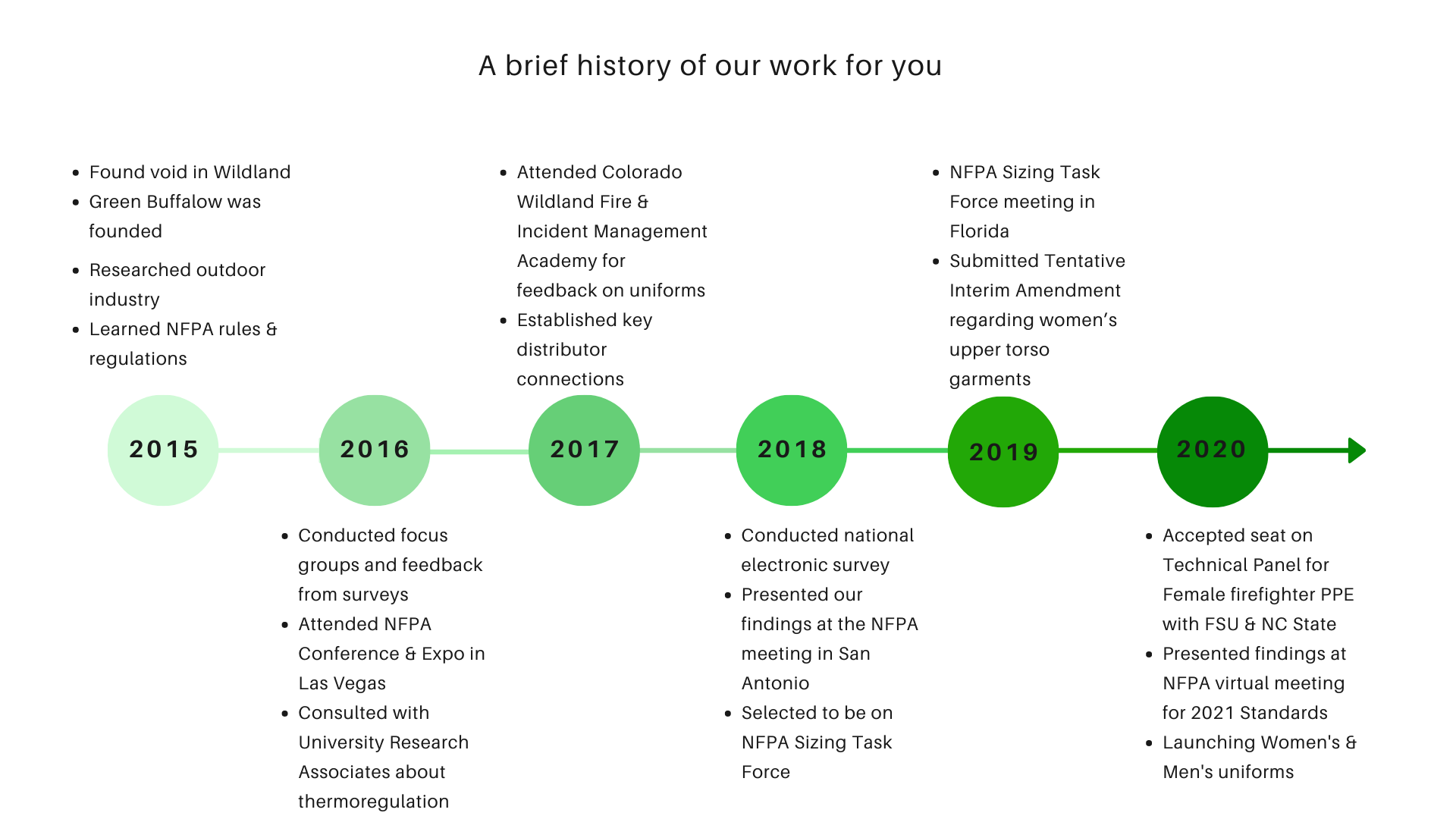 timeline of our work with green dots