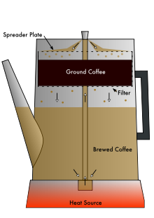 percolator coffee, fresh coffee