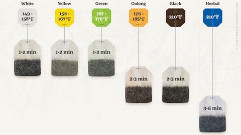 A handy guide for brewing tea