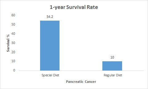 Pancreatic Cancer_survival rate