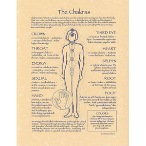 Chakras poster - Wiccan Place