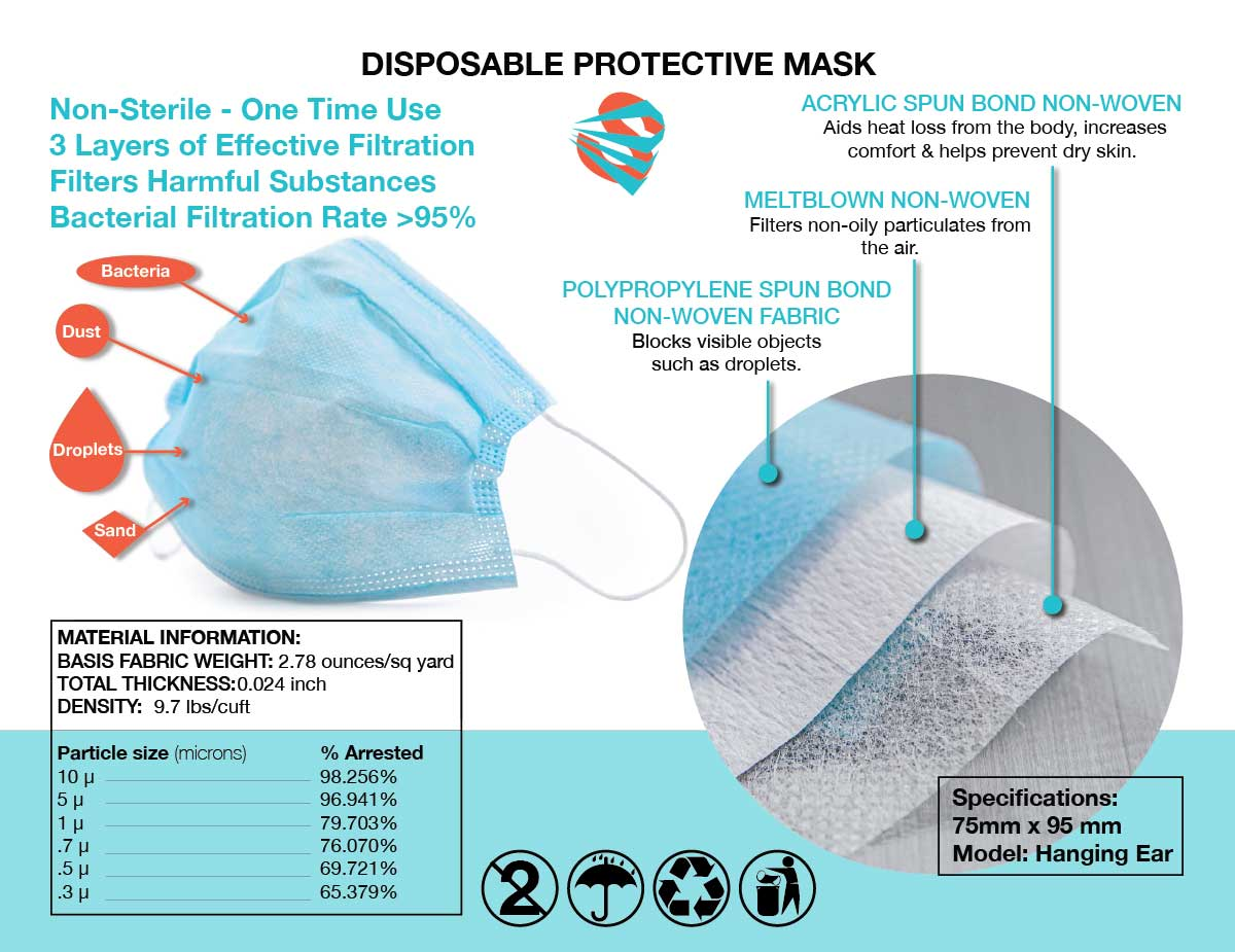 3-PLY DISPOSABLE MASKS (20/pack)