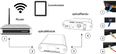 this converts wired ethernet to optical ethernet  this is shown in the  diagram below