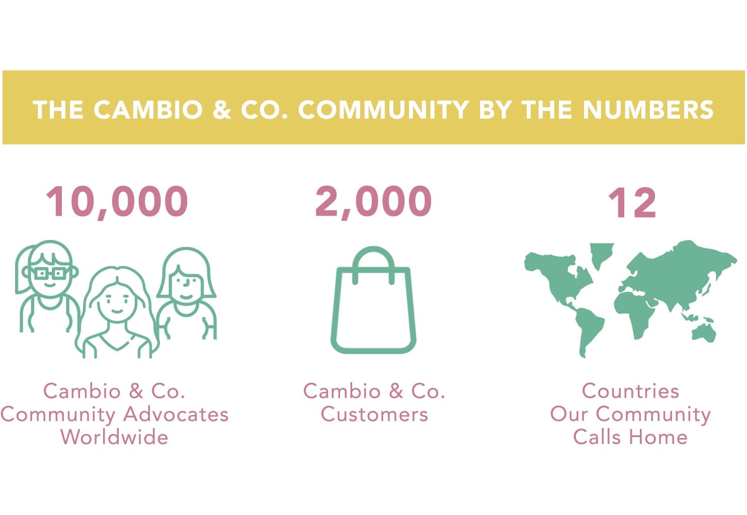 Infographic of the Cambio & Co. community by the numbers: 10000 Cambio community advocates around the world, 2000 customers worldwide, and 12 countries our customers call home.