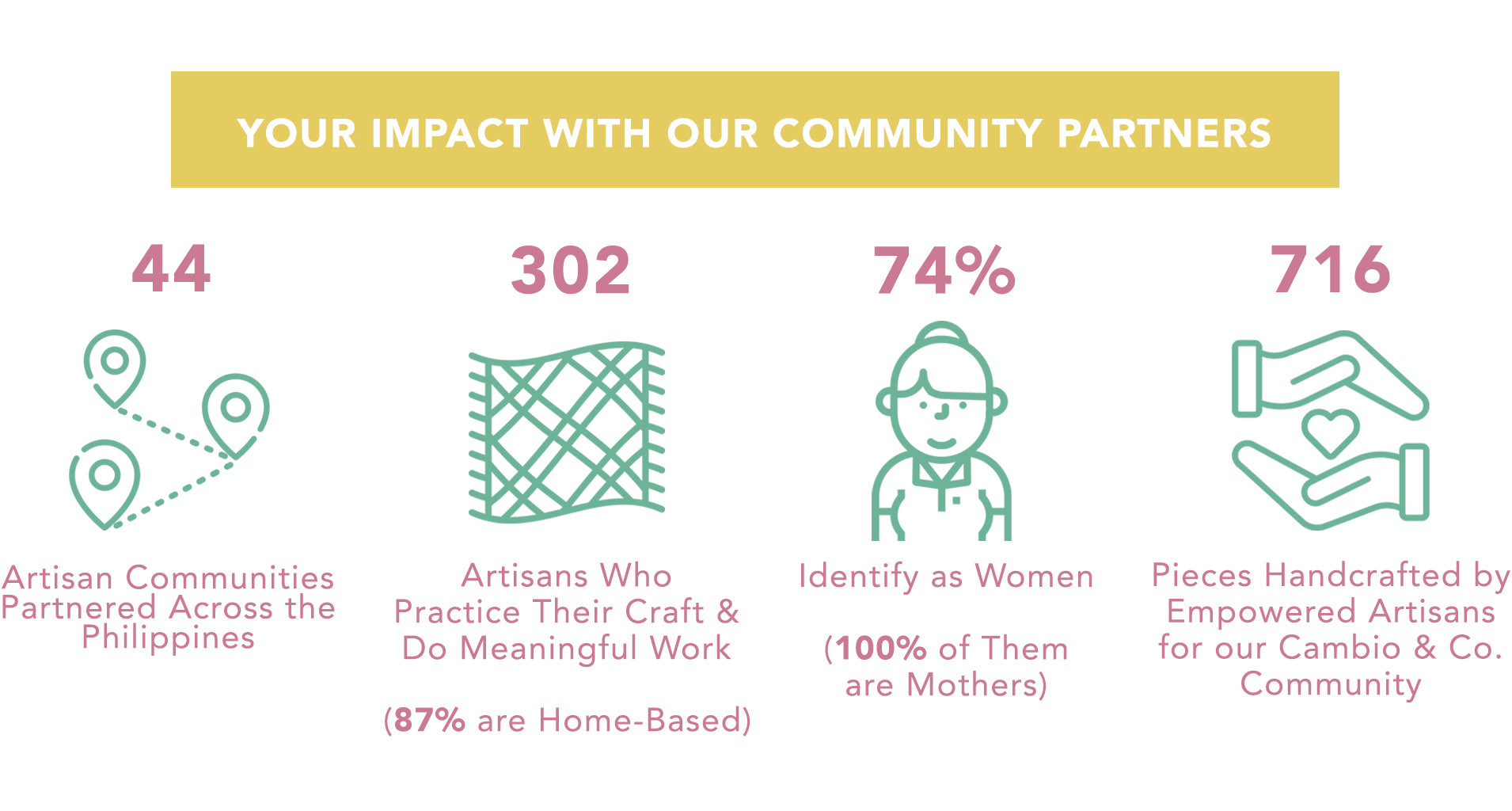Cambio & Co. Impact with our Community Partners