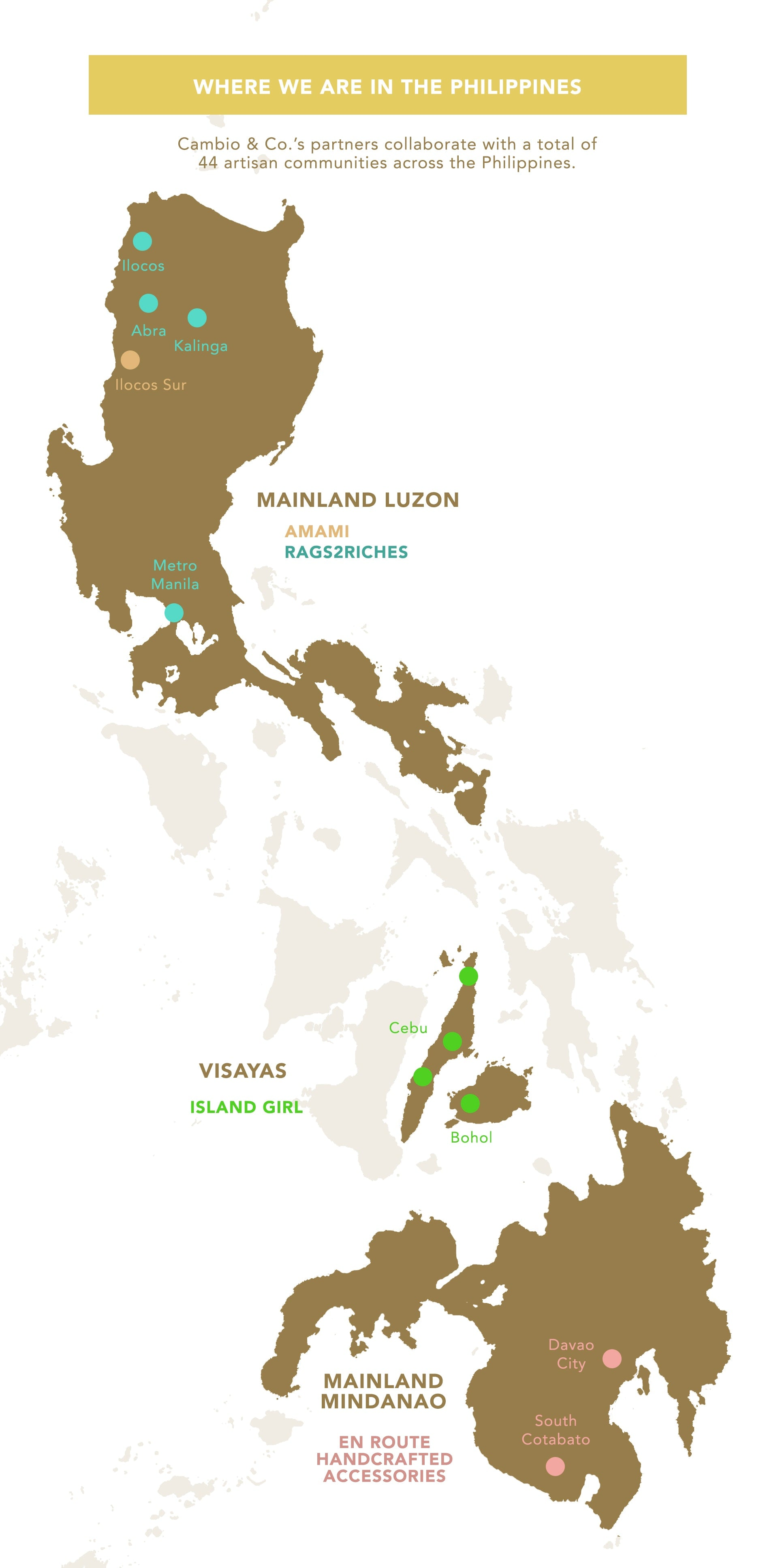 Social impact map of Cambio & Co. artisan communities across the Philippines in Luzon, Visayas, and Mindanao.