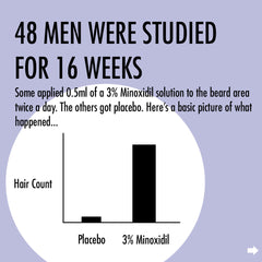 minoxidil and beard growth graph