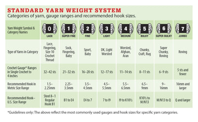 What is Yarn Weight Anyway?