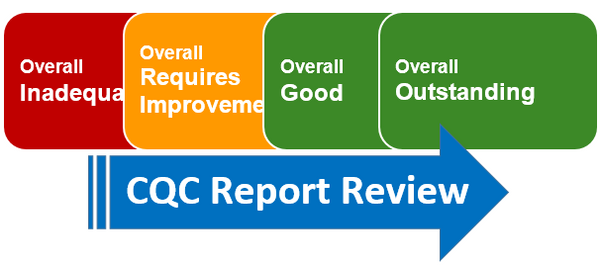 CQC Report Review