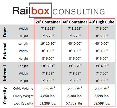Shipping container dimensions, shipping container for sale, buy shipping containers, storage container sizes