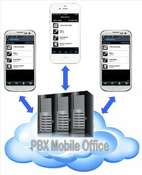 PBX Mobile Office