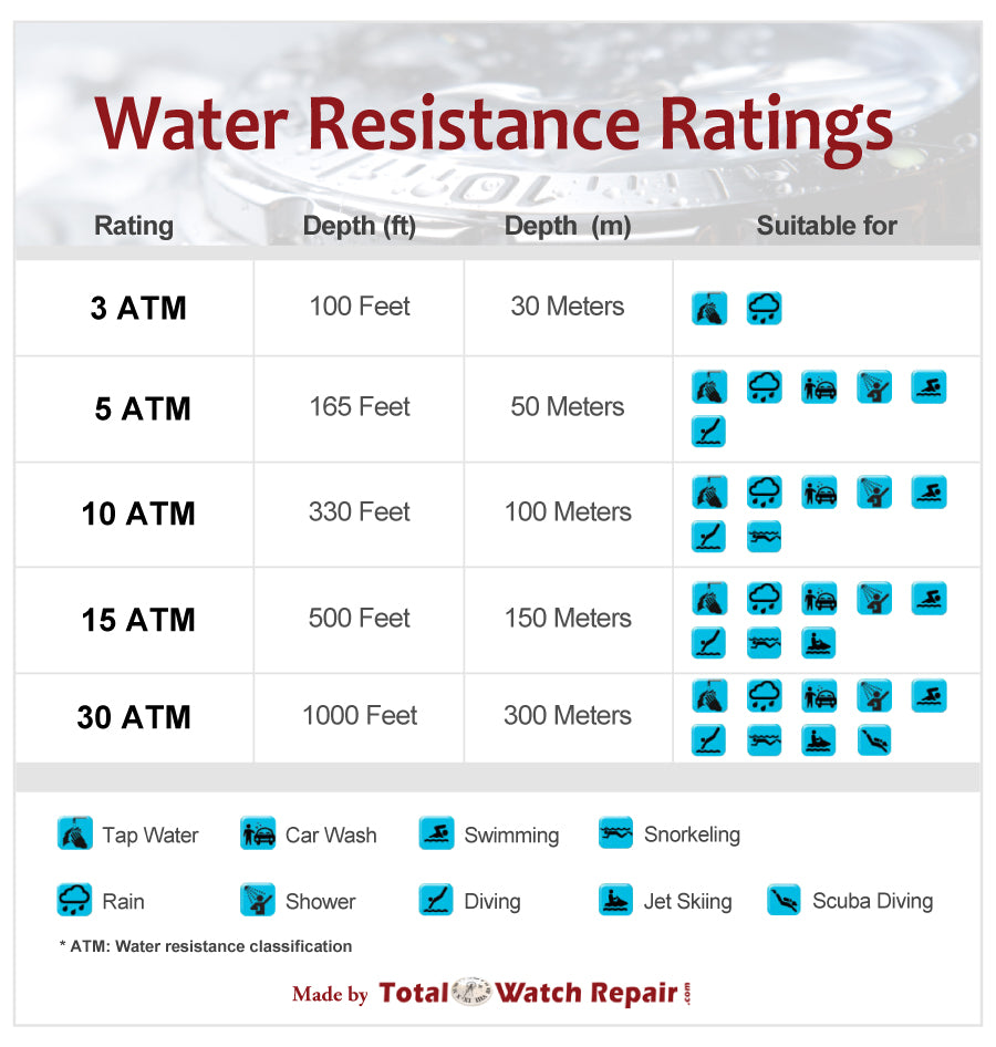 Now Many A Watch Is Rated For Some Degree Of Water Resistance Even Smar Ches Are Rated For 50m Right This Does Not Mean That It Is Waterproof However