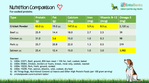 cricket protein comparison
