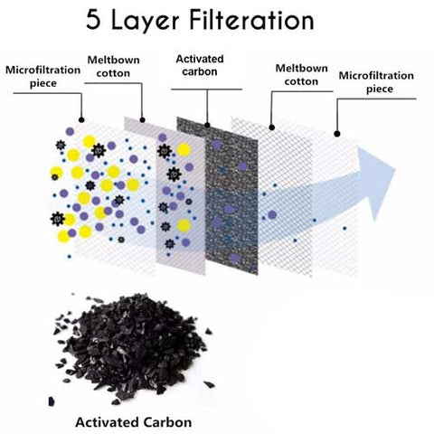 10 Pack PM2.5 Activated Carbon Filter - 5 Layer Protective Mask Filter Replacement