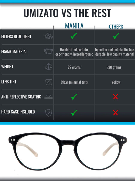Manila blue light blocking glasses comparison infographic
