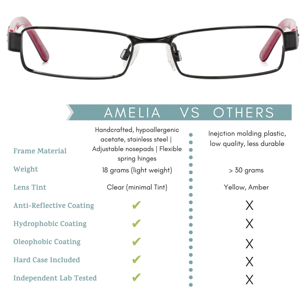 Amelia blue light blocking glasses comparison chart infographic.