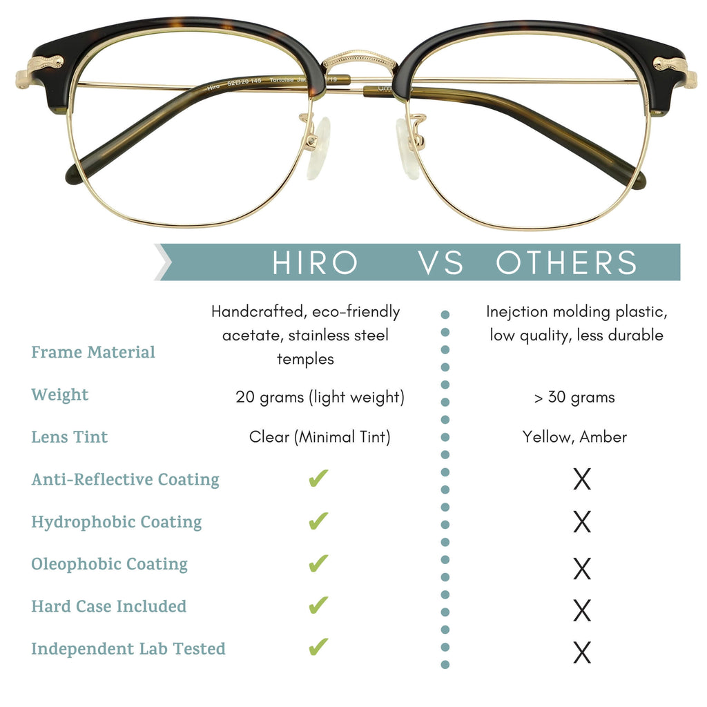 hiro blue light blocking glasses features infographic.