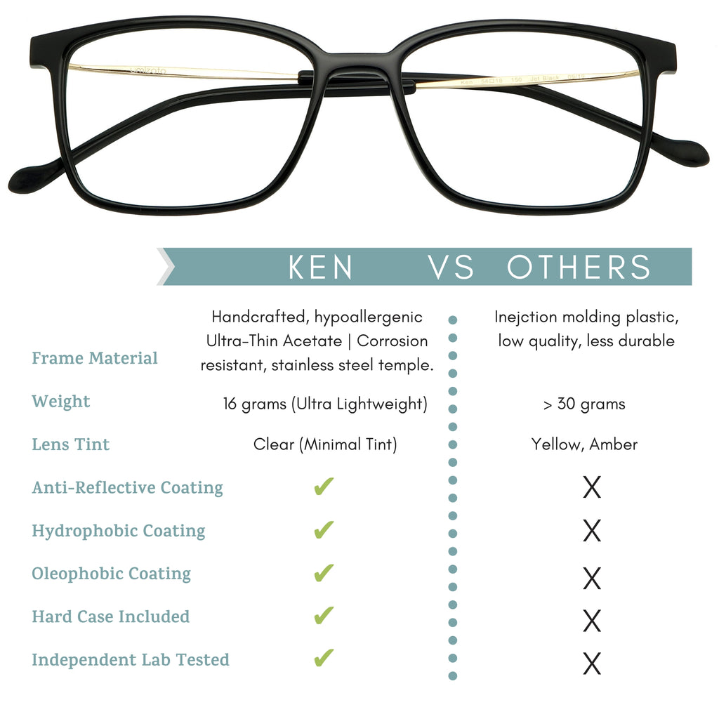 Ken blue light blocking glasses features infographic.