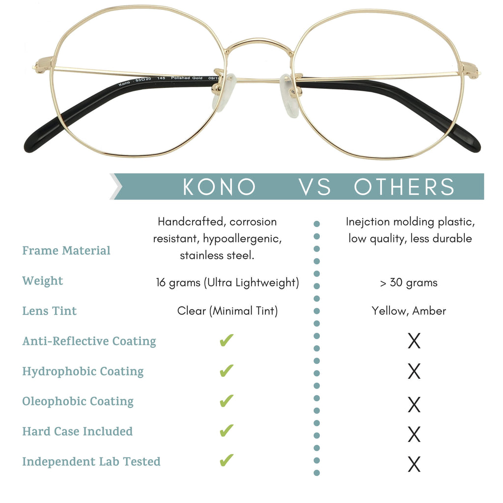 Kono blue light blocking glasses features infographic.