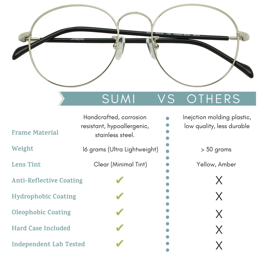 Sumi blue light blocking glasses features infographic.