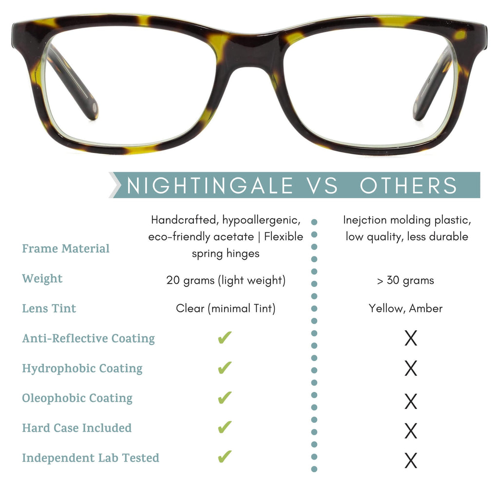 nightingale blue light blocking glasses features infographic.