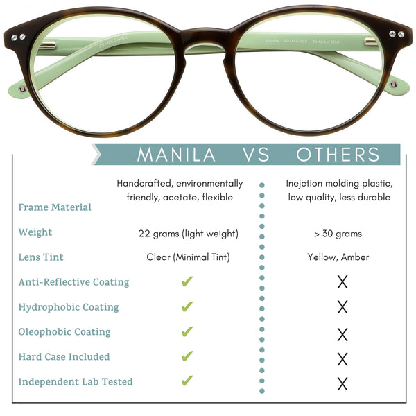 Manila vs others infographic
