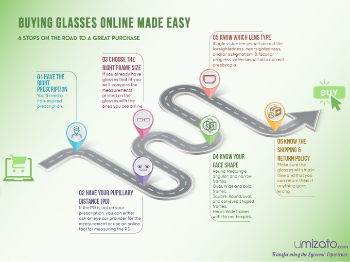6 steps to buy prescription glasses online infographic