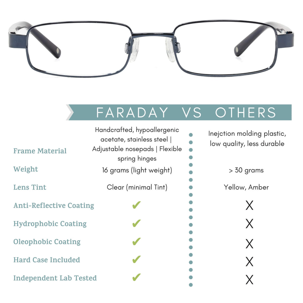 faraday blue light blocking glasses comparison infographic.